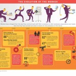Evolution of the Worker (Infographic)