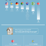 Work Around The Globe (Infographic)